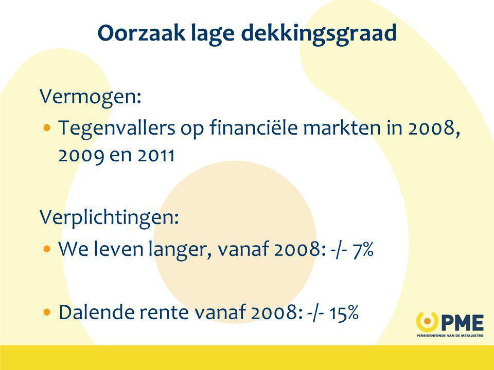 Oorzaak lage dekkingsgraad Vermogen: •Tegenvallers op financiële markten in 2008, 2009 en 2011 Verplichtingen: •We leven langer, vanaf 2008: -/- 7% •Dalende rente vanaf 2008: -/- 15%