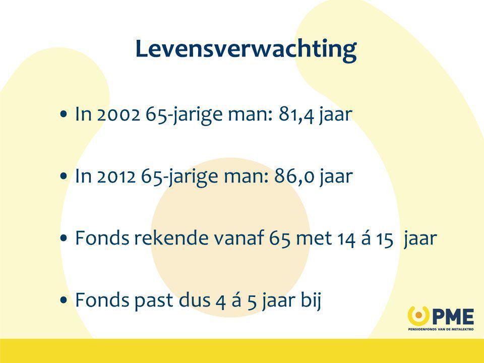 Levensverwachting •In 2002 65-jarige man: 81,4 jaar •In 2012 65-jarige man: 86,0 jaar •Fonds rekende vanaf 65 met 14 á 15 jaar •Fonds past dus 4 á 5 jaar bij
