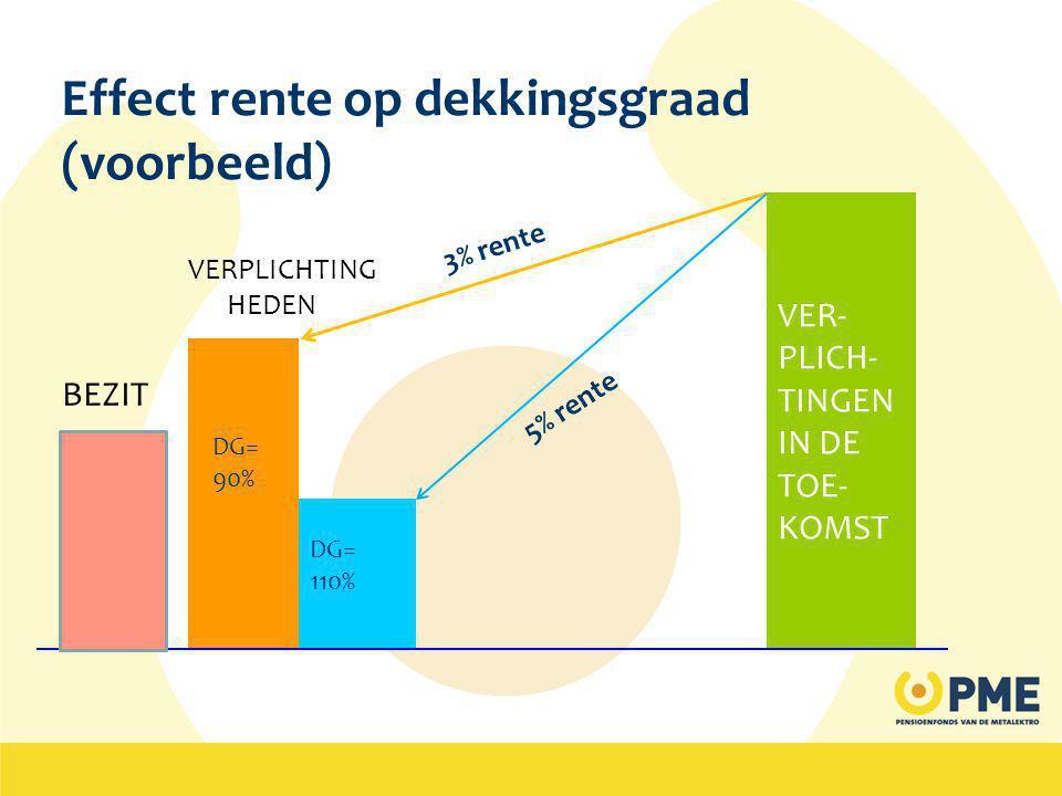 VER- PLICH- TINGEN IN DE TOE- KOMST 5% rente 3% rente DG= 90% Effect rente op dekkingsgraad (voorbeeld) DG= 110% BEZIT VERPLICHTING HEDEN