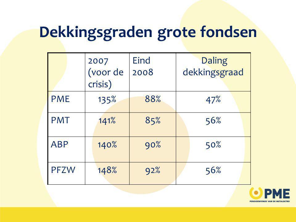 Dekkingsgraden grote fondsen 2007 (voor de crisis) Eind 2008 Daling dekkingsgraad PME135%88%47% PMT141%85%56% ABP140%90%50% PFZW148%92%56%
