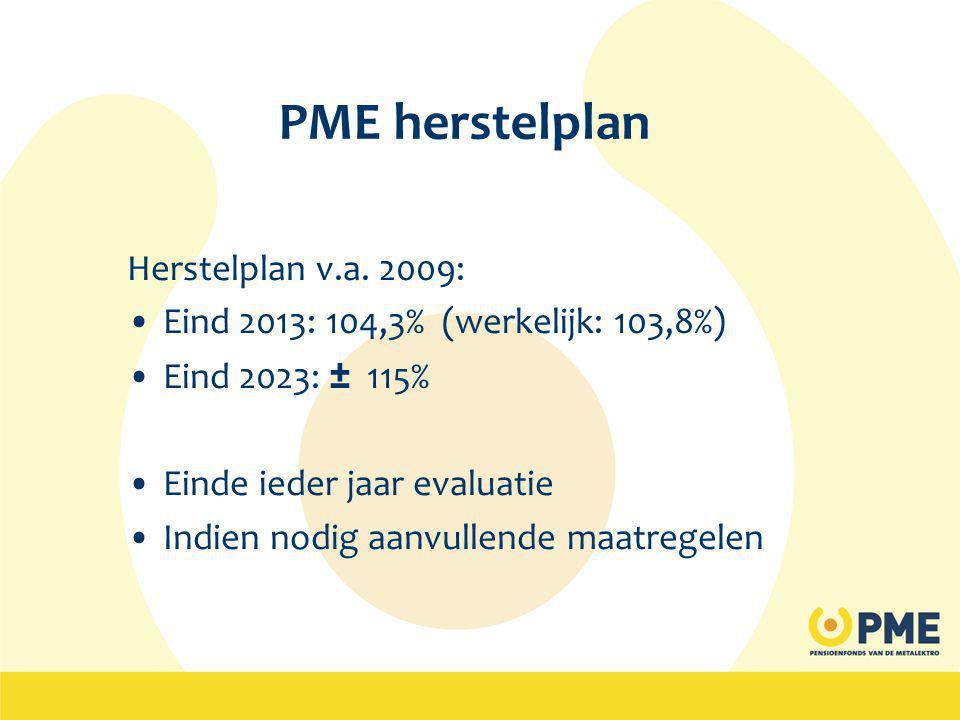 PME herstelplan Herstelplan v.a.