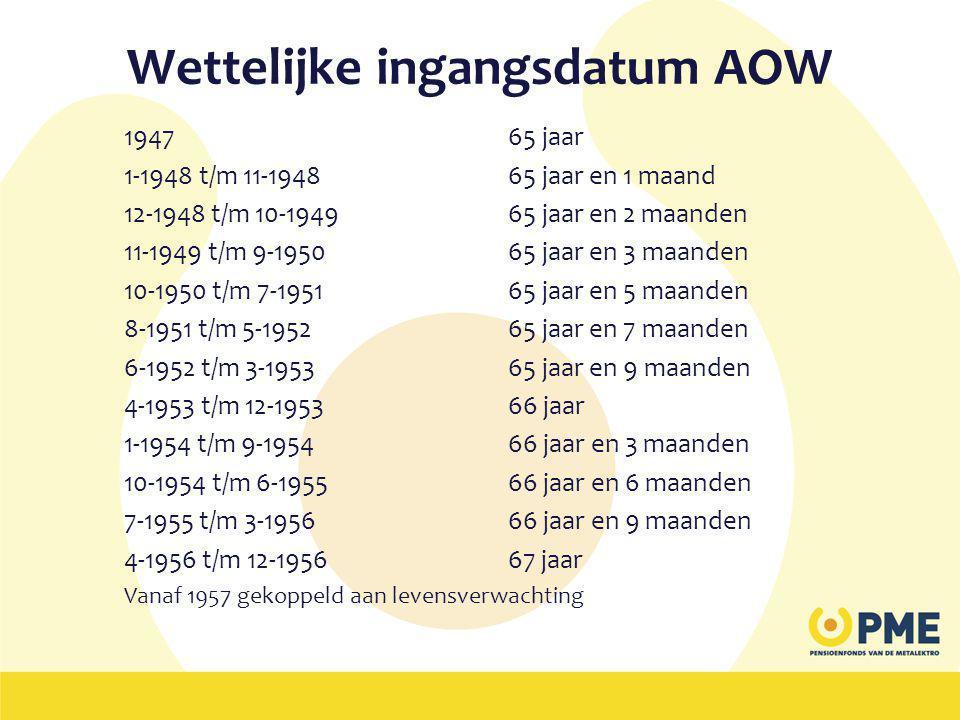Wettelijke ingangsdatum AOW 1947 65 jaar 1-1948 t/m 11-1948 65 jaar en 1 maand 12-1948 t/m 10-194965 jaar en 2 maanden 11-1949 t/m 9-195065 jaar en 3 maanden 10-1950 t/m 7-195165 jaar en 5 maanden 8-1951 t/m 5-195265 jaar en 7 maanden 6-1952 t/m 3-1953 65 jaar en 9 maanden 4-1953 t/m 12-195366 jaar 1-1954 t/m 9-195466 jaar en 3 maanden 10-1954 t/m 6-195566 jaar en 6 maanden 7-1955 t/m 3-1956 66 jaar en 9 maanden 4-1956 t/m 12-195667 jaar Vanaf 1957 gekoppeld aan levensverwachting