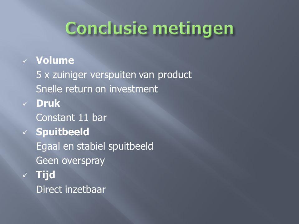  Volume 5 x zuiniger verspuiten van product Snelle return on investment  Druk Constant 11 bar  Spuitbeeld Egaal en stabiel spuitbeeld Geen overspray  Tijd Direct inzetbaar