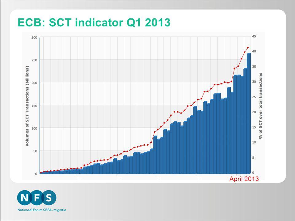 Migratie bedrijven naar SCT