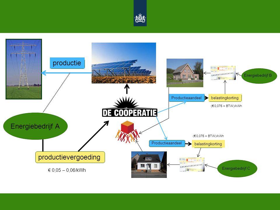 Energiebedrijf A productievergoeding productie Energiebedrijf B Energiebedrijf C Productieaandeel belastingkorting € 0,05 – 0,06/kWh (€ 0,075 + BTW)/k