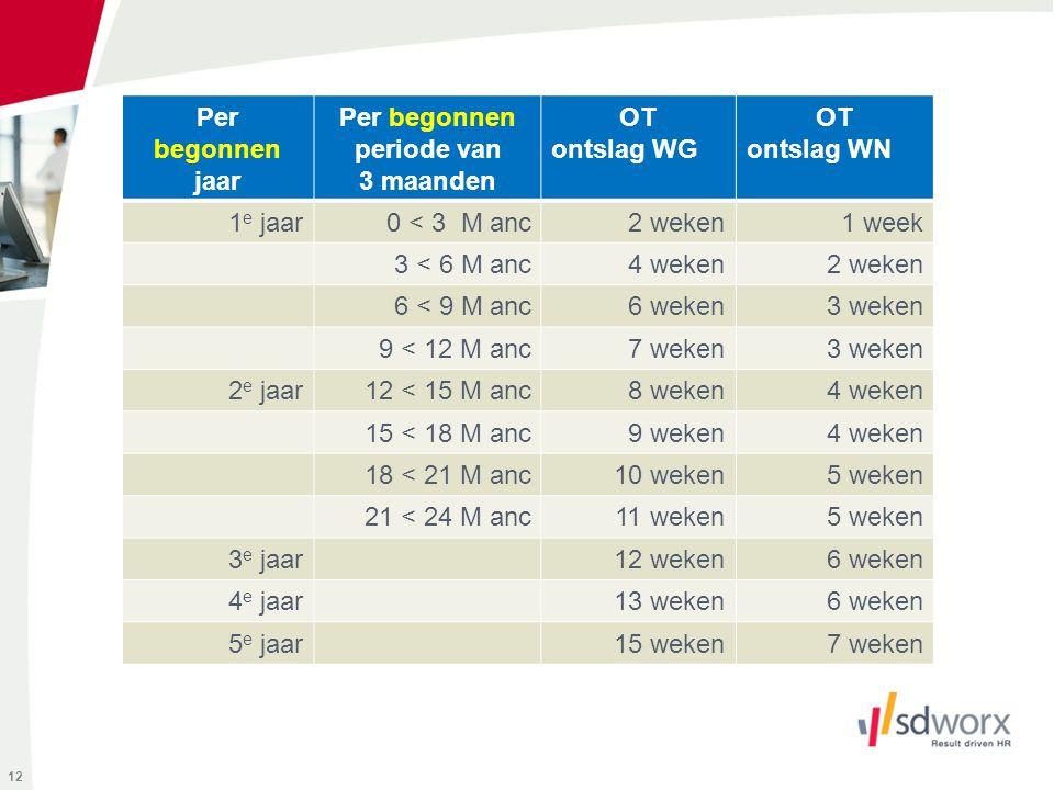 12 Per begonnen jaar Per begonnen periode van 3 maanden OT ontslag WG OT ontslag WN 1 e jaar 0 < 3 M anc2 weken1 week 3 < 6 M anc4 weken2 weken 6 < 9