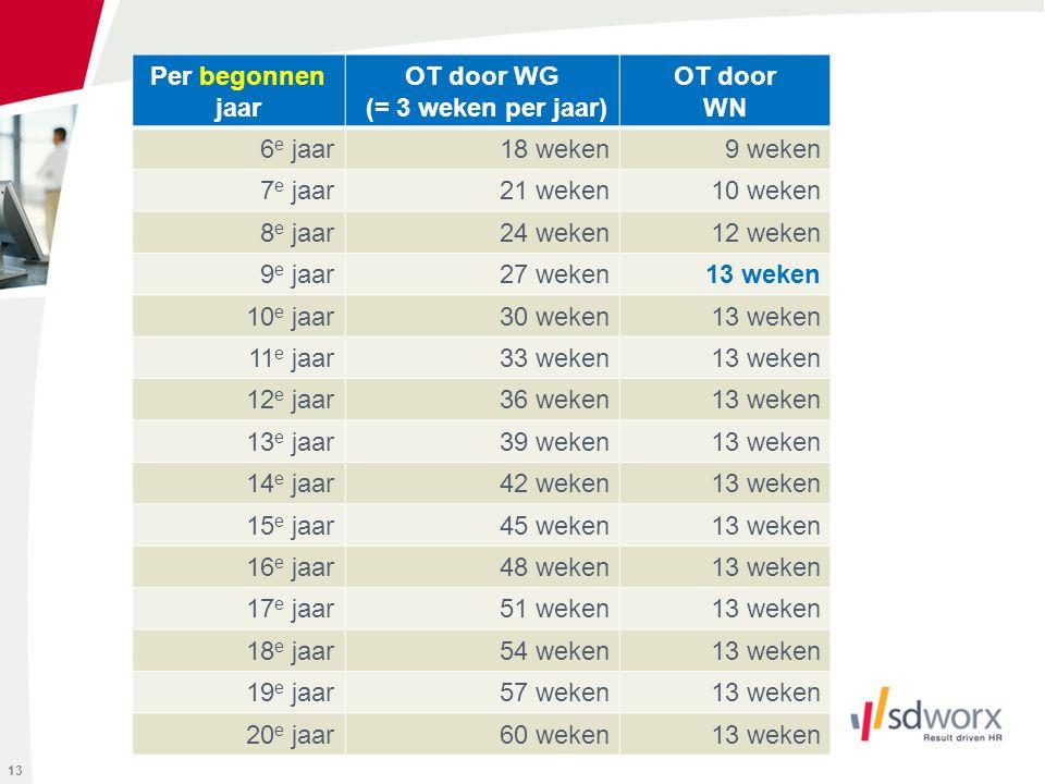 13 Per begonnen jaar OT door WG (= 3 weken per jaar) OT door WN 6 e jaar18 weken9 weken 7 e jaar21 weken10 weken 8 e jaar24 weken12 weken 9 e jaar27 w