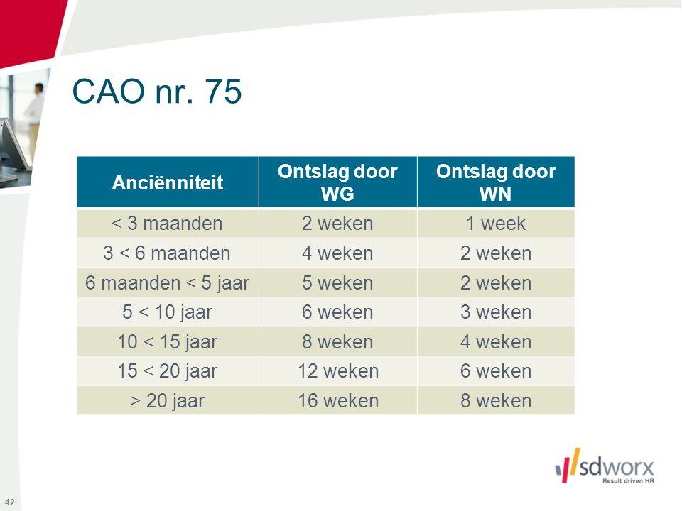 CAO nr. 75 Anciënniteit Ontslag door WG Ontslag door WN < 3 maanden2 weken1 week 3 < 6 maanden4 weken2 weken 6 maanden < 5 jaar5 weken2 weken 5 < 10 j