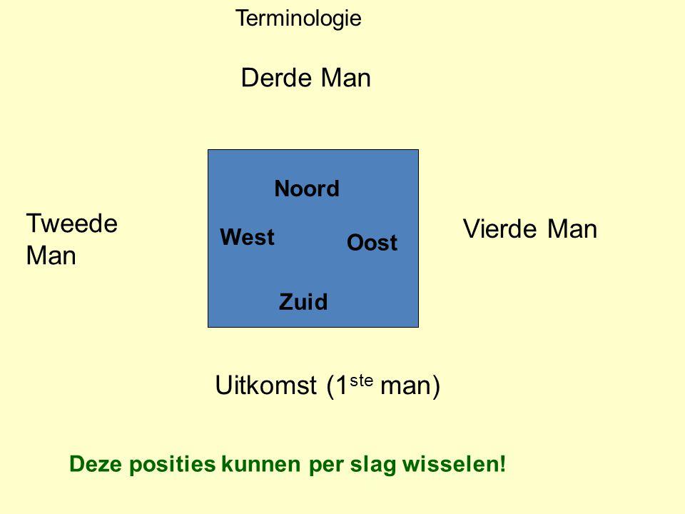 Derde Man Tweede Man Uitkomst (1 ste man) Vierde Man Noord West Oost Zuid Deze posities kunnen per slag wisselen.