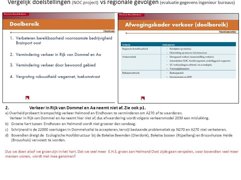 Vergelijk doelstellingen (NOC project) vs regionale gevolgen (evaluatie gegevens ingenieur bureaus) 2.Verkeer in Rijk van Dommel en Aa neemt niet af.