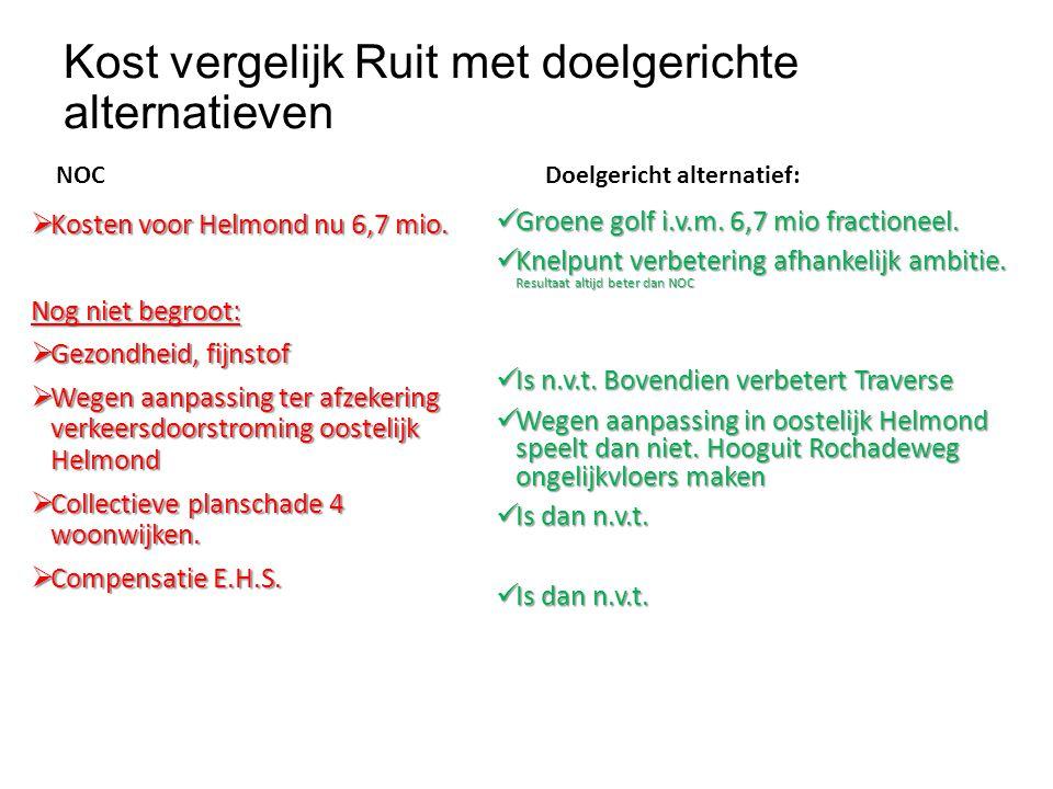 Kost vergelijk Ruit met doelgerichte alternatieven NOC  Kosten voor Helmond nu 6,7 mio. Nog niet begroot:  Gezondheid, fijnstof  Wegen aanpassing t