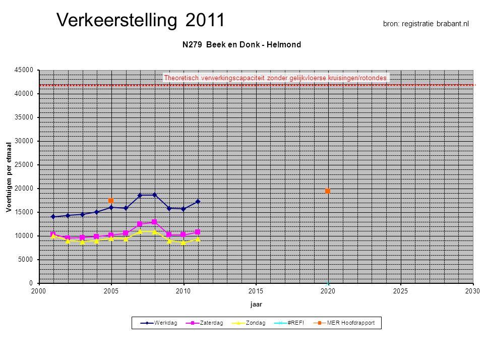 Verkeerstelling 2011 bron: registratie brabant.nl
