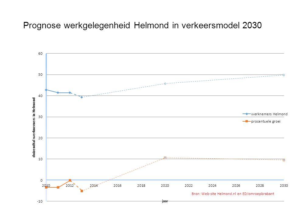Prognose werkgelegenheid Helmond in verkeersmodel 2030 Bron: Web-site Helmond.nl en ED/omroepbrabant