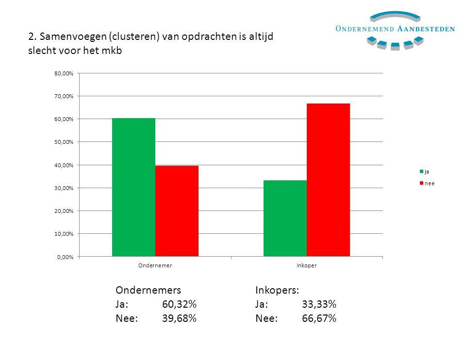 2. Samenvoegen (clusteren) van opdrachten is altijd slecht voor het mkb OndernemersInkopers: Ja:60,32%Ja: 33,33% Nee:39,68%Nee:66,67%