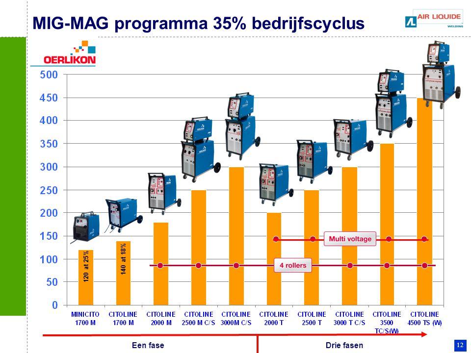 12 MIG-MAG programma 35% bedrijfscyclus Een faseDrie fasen 120 at 25% 140 at 18%