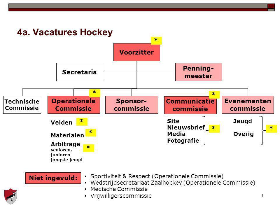 1 4a. Vacatures Hockey Voorzitter Technische Commissie Penning- meester Secretaris Operationele Commissie Sponsor- commissie Evenementen commissie Vel