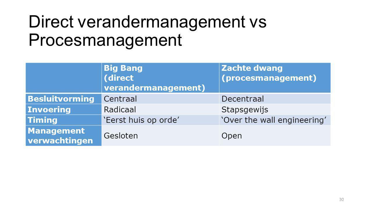 Direct verandermanagement vs Procesmanagement 30 Big Bang (direct verandermanagement) Zachte dwang (procesmanagement) BesluitvormingCentraalDecentraal InvoeringRadicaalStapsgewijs Timing'Eerst huis op orde''Over the wall engineering' Management verwachtingen GeslotenOpen