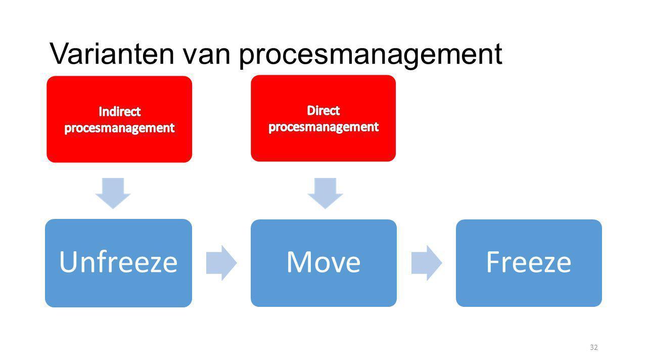 Varianten van procesmanagement UnfreezeMoveFreeze 32