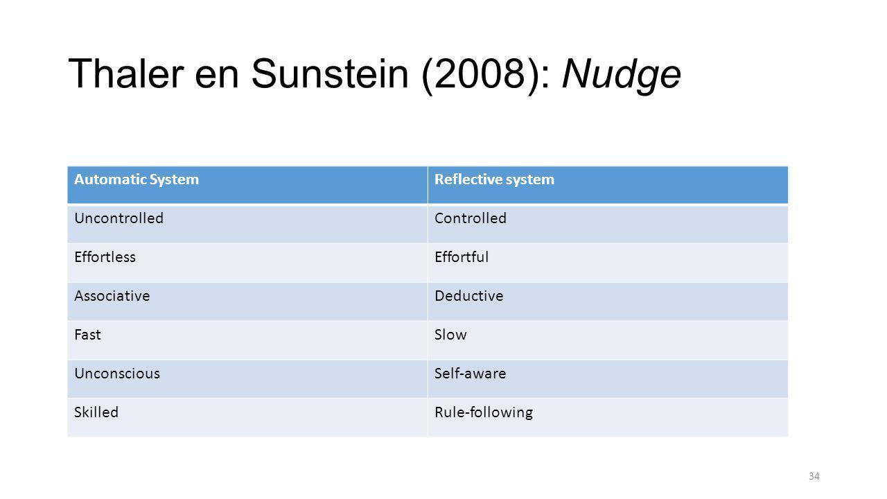 Thaler en Sunstein (2008): Nudge Automatic SystemReflective system UncontrolledControlled EffortlessEffortful AssociativeDeductive FastSlow UnconsciousSelf-aware SkilledRule-following 34