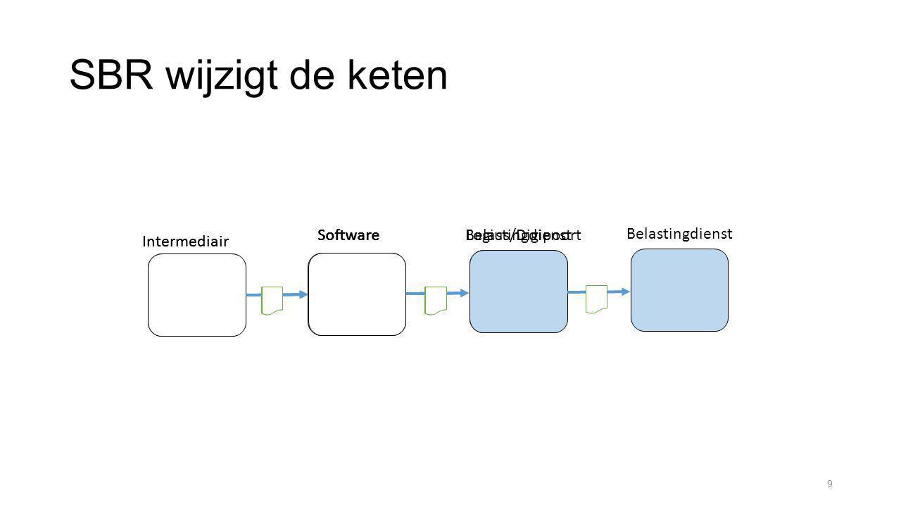 SBR wijzigt de keten 9 SoftwareBelastingdienst Intermediair SoftwareLogius/Digipoort Intermediair Belastingdienst