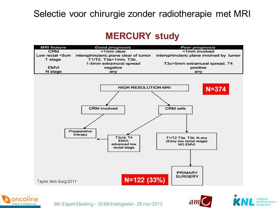 6th Expert Meeting – St Michielsgestel - 28 nov 2013 Uitkomst van chirurgie zonder radiotherapie Mercury study MRI Good Prognosis TME surgery alone Local recurrence 5-year OS 5-year DFS Total (N=122)3.3%68%85% Taylor Ann Surg 2011