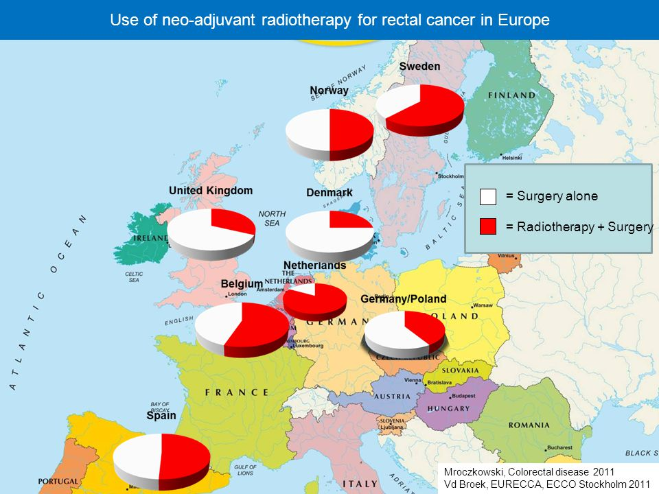 6th Expert Meeting – St Michielsgestel - 28 nov 2013 Mroczkowski, Colorectal disease 2011 Vd Broek, EURECCA, ECCO Stockholm 2011 Use of neo-adjuvant radiotherapy for rectal cancer in Europe = Radiotherapy + Surgery = Surgery alone