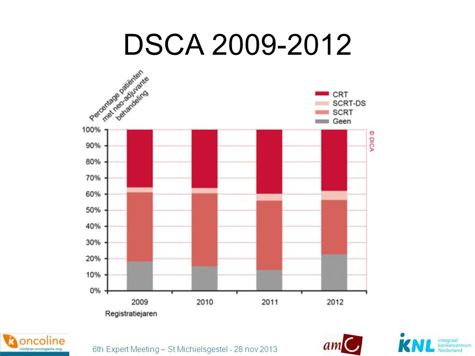 6th Expert Meeting – St Michielsgestel - 28 nov 2013 De balans opmaken Minder lokaal recidief Betere kanker-specifieke overleving Betere kanker-specifieke overleving Radiotherapie geinduceerde mortaliteit Slechtere functionele uitkomst Slechtere wondgenezing