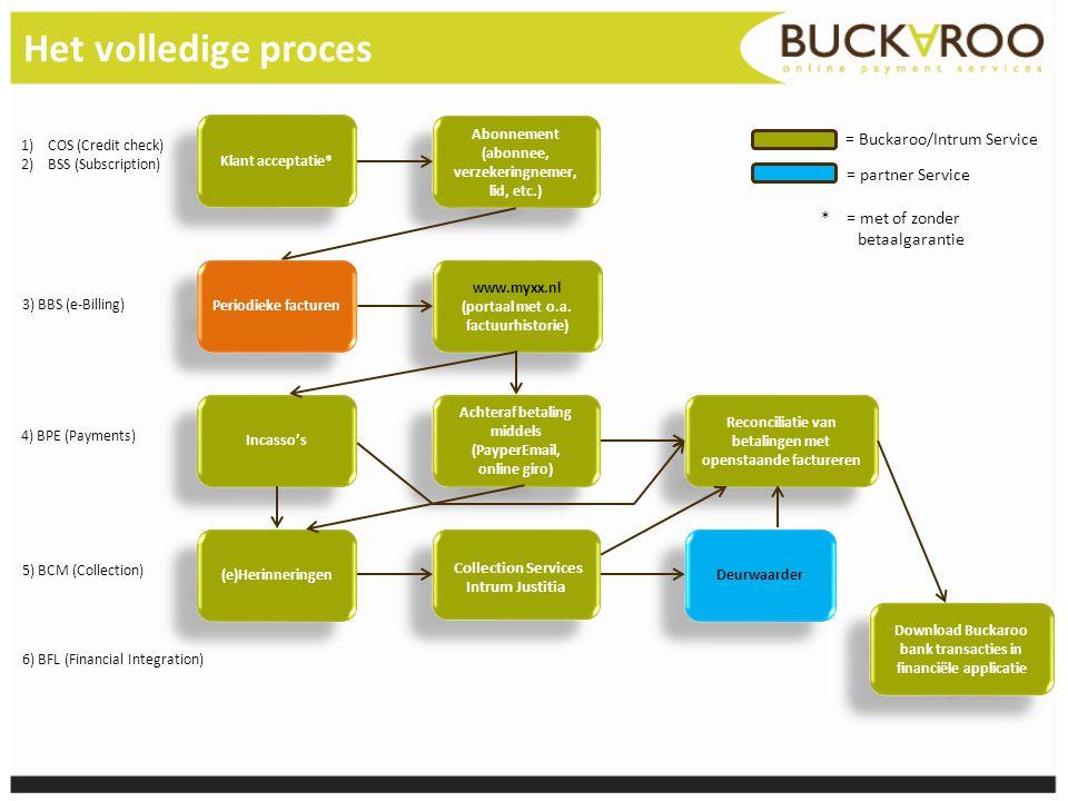Het volledige proces Klant acceptatie* Abonnement (abonnee, verzekeringnemer, lid, etc.) www.myxx.nl (portaal met o.a. factuurhistorie) www.myxx.nl (p