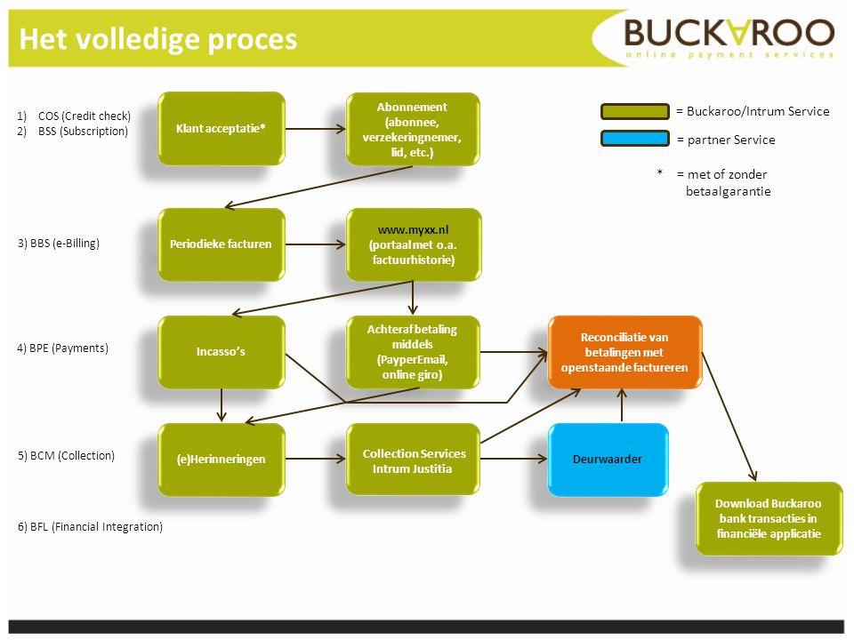 Het volledige proces Klant acceptatie* Abonnement (abonnee, verzekeringnemer, lid, etc.) Periodieke facturen www.myxx.nl (portaal met o.a. factuurhist