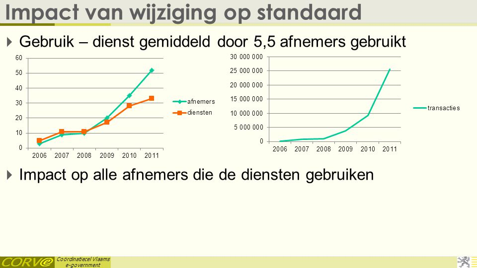 Coördinatiecel Vlaams e-government Impact van wijziging op standaard  Gebruik – dienst gemiddeld door 5,5 afnemers gebruikt  Impact op alle afnemers