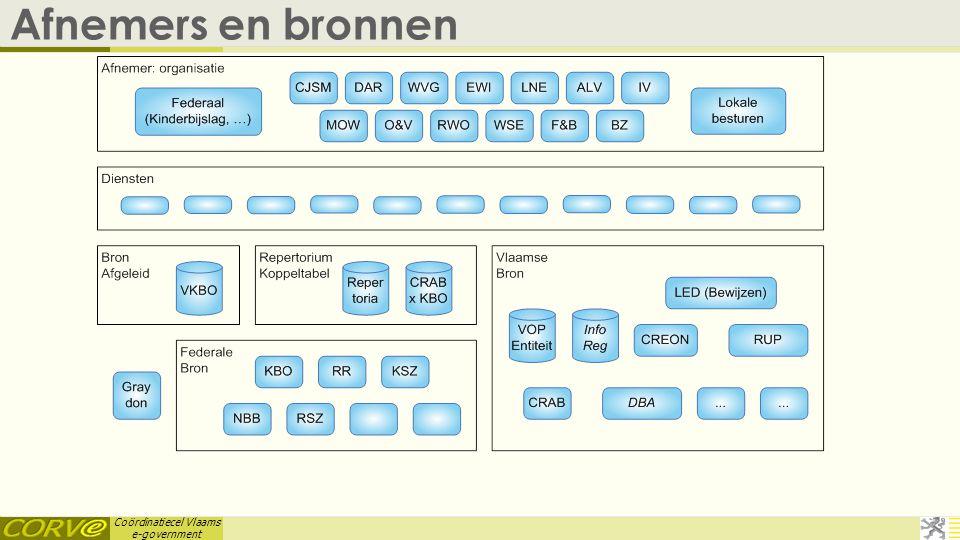 Coördinatiecel Vlaams e-government Bronnen en soorten diensten  Standaard soorten diensten  Met respectievelijke naamgeving