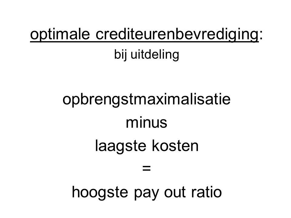optimale crediteurenbevrediging: bij uitdeling opbrengstmaximalisatie minus laagste kosten = hoogste pay out ratio