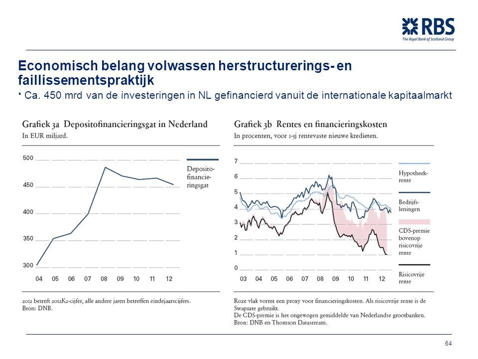 Business Services 64 Economisch belang volwassen herstructurerings- en faillissementspraktijk ∙ Ca. 450 mrd van de investeringen in NL gefinancierd va