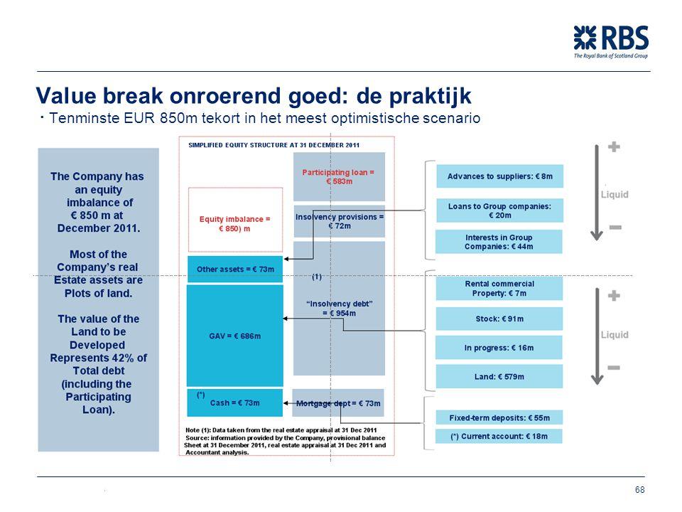 Business Services 68 Value break onroerend goed: de praktijk ∙ Tenminste EUR 850m tekort in het meest optimistische scenario
