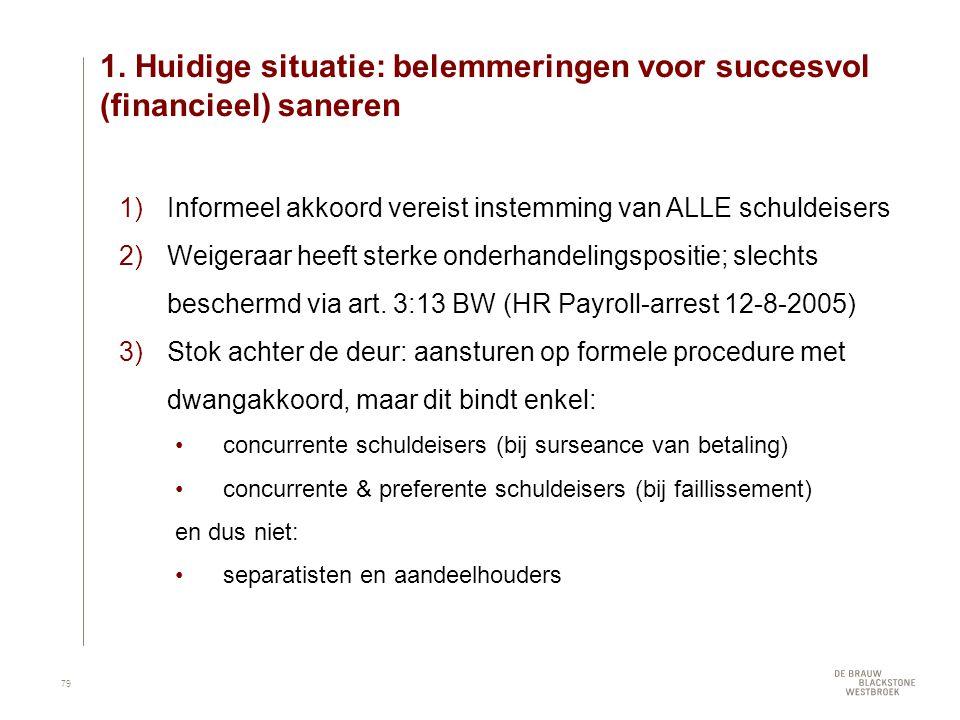 1. Huidige situatie: belemmeringen voor succesvol (financieel) saneren 1)Informeel akkoord vereist instemming van ALLE schuldeisers 2)Weigeraar heeft