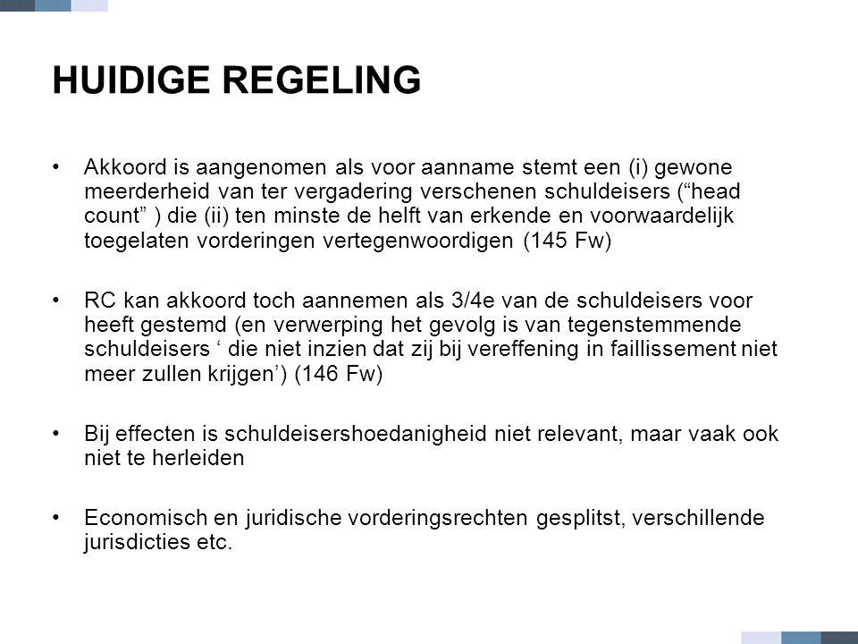 """HUIDIGE REGELING •Akkoord is aangenomen als voor aanname stemt een (i) gewone meerderheid van ter vergadering verschenen schuldeisers (""""head count"""" )"""