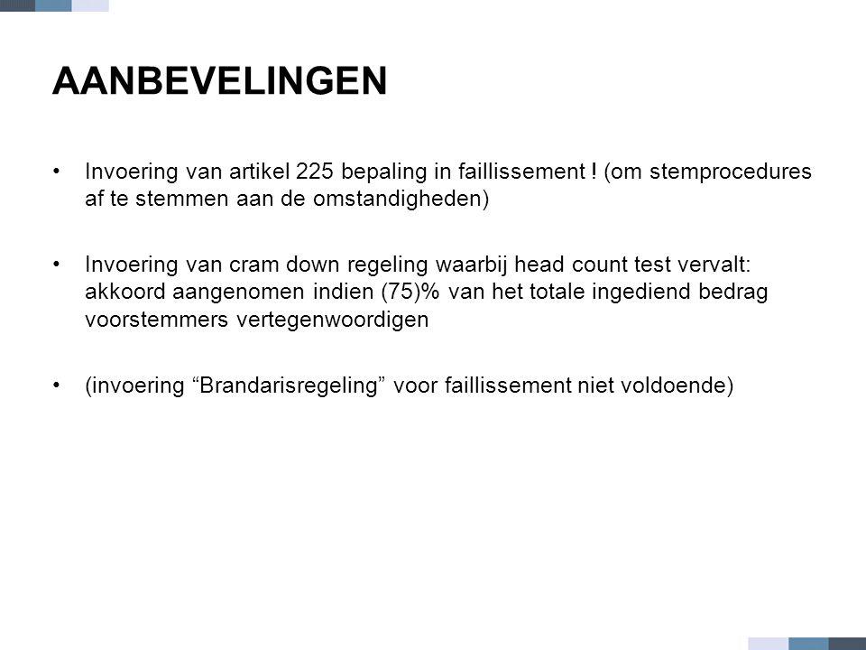 AANBEVELINGEN •Invoering van artikel 225 bepaling in faillissement ! (om stemprocedures af te stemmen aan de omstandigheden) •Invoering van cram down