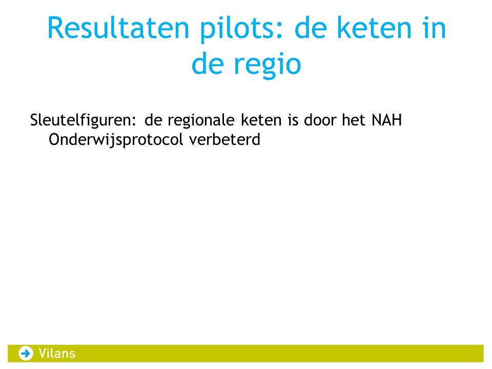 Resultaten pilots: de keten in de regio Sleutelfiguren: de regionale keten is door het NAH Onderwijsprotocol verbeterd