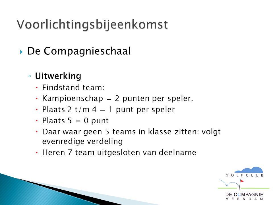  De Compagnieschaal ◦ Uitwerking  Eindstand team:  Kampioenschap = 2 punten per speler.  Plaats 2 t/m 4 = 1 punt per speler  Plaats 5 = 0 punt 