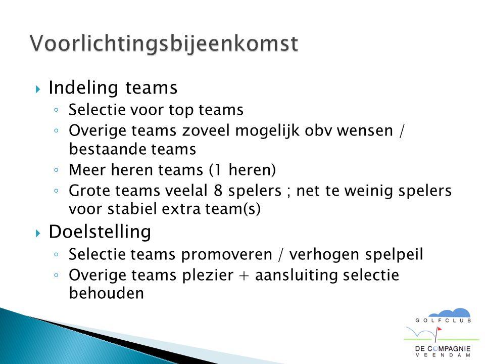  Indeling teams ◦ Selectie voor top teams ◦ Overige teams zoveel mogelijk obv wensen / bestaande teams ◦ Meer heren teams (1 heren) ◦ Grote teams vee