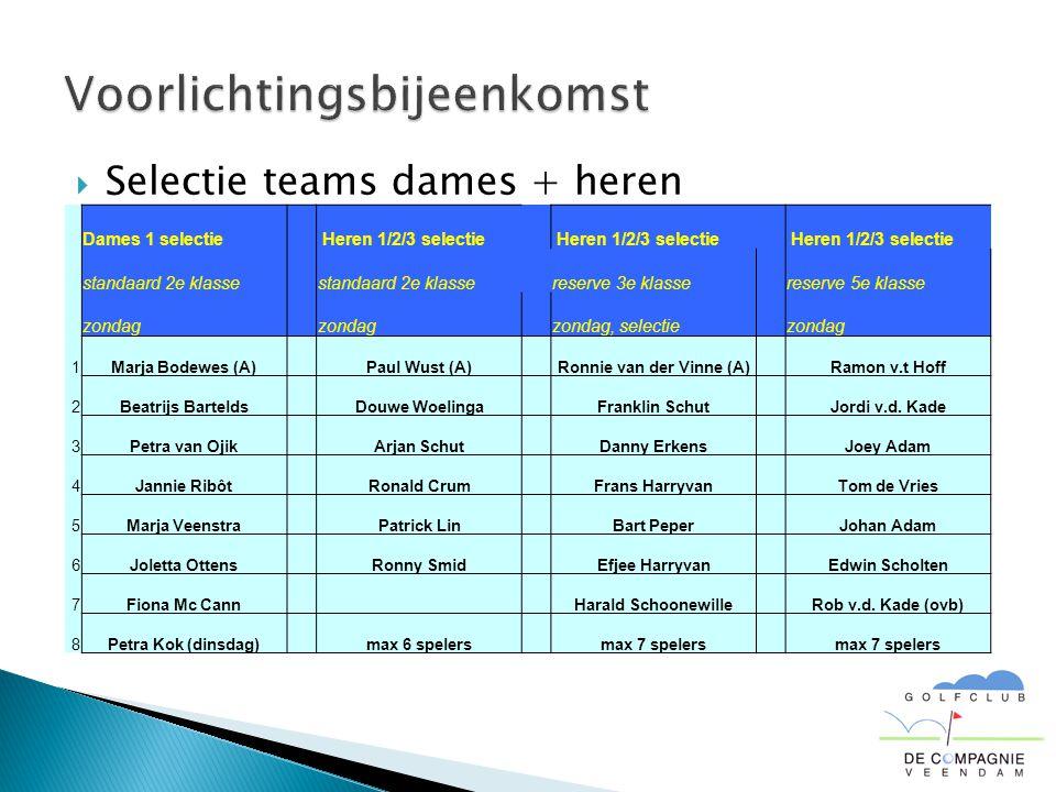  Selectie teams dames + heren Dames 1 selectie Heren 1/2/3 selectie standaard 2e klasse reserve 3e klasse reserve 5e klasse zondag zondag, selectie zondag 1Marja Bodewes (A) Paul Wust (A) Ronnie van der Vinne (A) Ramon v.t Hoff 2Beatrijs Bartelds Douwe Woelinga Franklin Schut Jordi v.d.