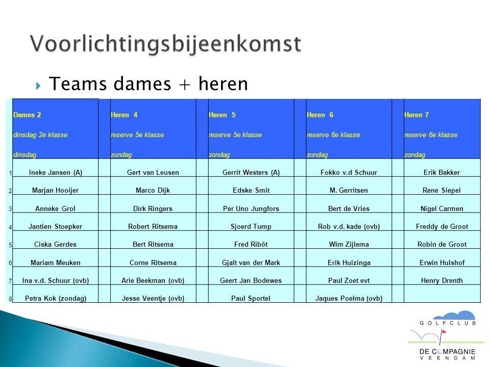  Teams dames + heren Dames 2 Heren 4 Heren 5 Heren 6 Heren 7 dinsdag 2e klasse reserve 5e klasse reserve 6e klasse dinsdag zondag 1 Ineke Jansen (A)