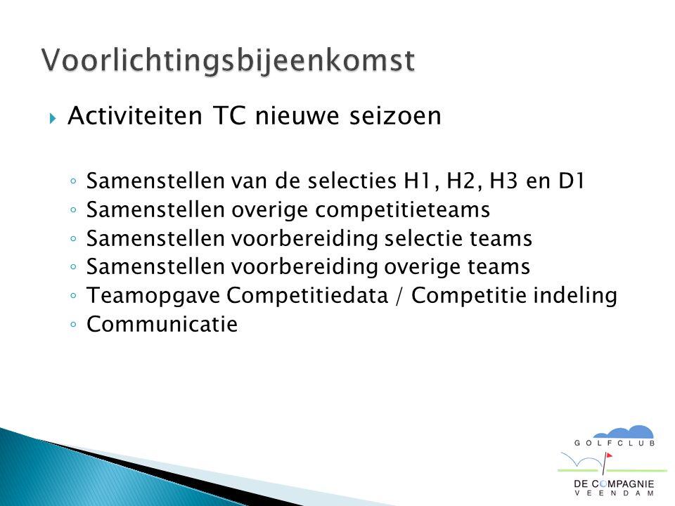  Activiteiten TC nieuwe seizoen ◦ Samenstellen van de selecties H1, H2, H3 en D1 ◦ Samenstellen overige competitieteams ◦ Samenstellen voorbereiding