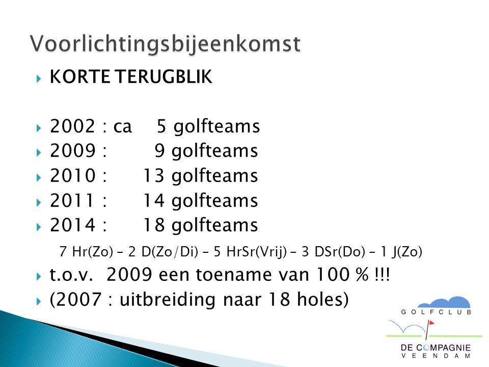  KORTE TERUGBLIK  2002 : ca 5 golfteams  2009 : 9 golfteams  2010 : 13 golfteams  2011 : 14 golfteams  2014 : 18 golfteams 7 Hr(Zo) – 2 D(Zo/Di) – 5 HrSr(Vrij) – 3 DSr(Do) – 1 J(Zo)  t.o.v.