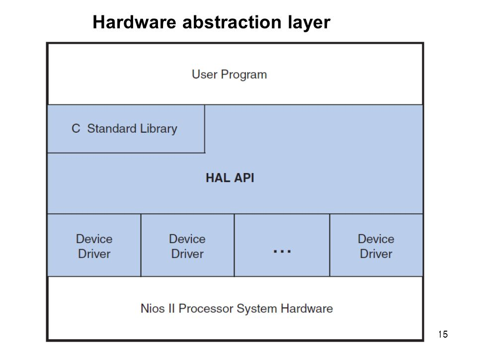 15 Hardware abstraction layer
