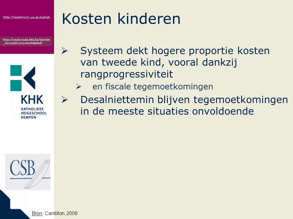 www.khk.be http://webhost.ua.ac.be/csb http://onderzoek.khk.be/domein _SociaalEconomischBeleid/ Kosten kinderen  Systeem dekt hogere proportie kosten van tweede kind, vooral dankzij rangprogressiviteit  en fiscale tegemoetkomingen  Desalniettemin blijven tegemoetkomingen in de meeste situaties onvoldoende Bron: Cantillon, 2009