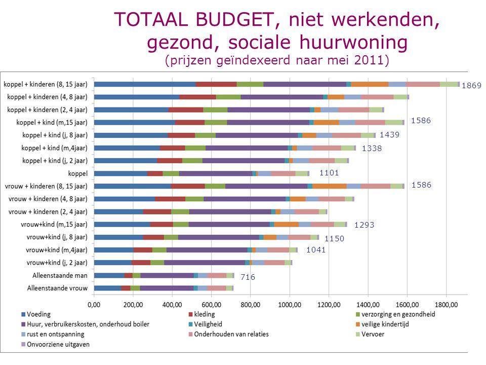 TOTAAL BUDGET, niet werkenden, gezond, sociale huurwoning (prijzen geïndexeerd naar mei 2011) 1869 1586 1293 1586 1101 1338 1439 716 1041 1150