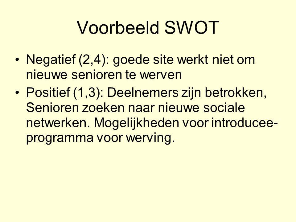 Voorbeeld SWOT Negatief (2,4): goede site werkt niet om nieuwe senioren te werven Positief (1,3): Deelnemers zijn betrokken, Senioren zoeken naar nieu