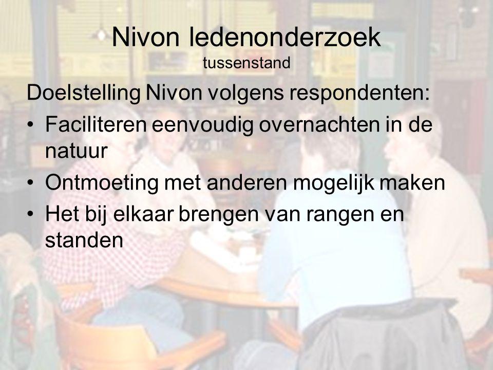 Nivon ledenonderzoek tussenstand Doelstelling Nivon volgens respondenten: Faciliteren eenvoudig overnachten in de natuur Ontmoeting met anderen mogeli