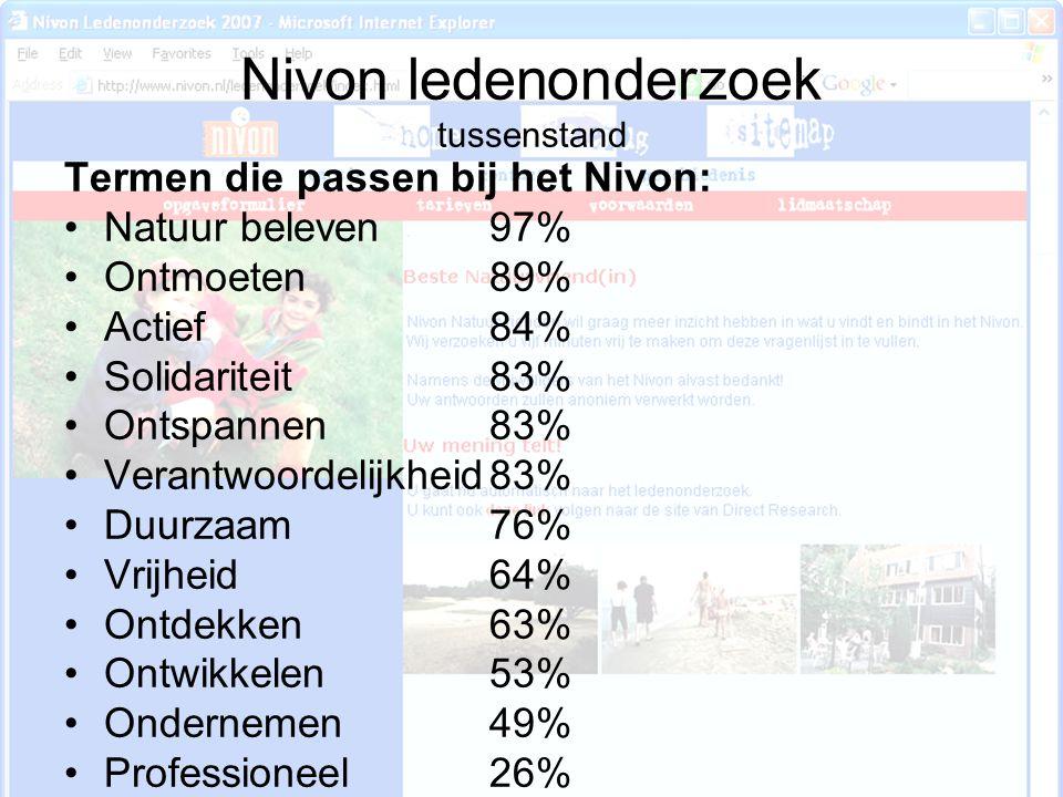 Nivon ledenonderzoek tussenstand Termen die passen bij het Nivon: Natuur beleven97% Ontmoeten89% Actief 84% Solidariteit83% Ontspannen83% Verantwoorde